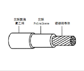 The Choice Of Aviation Cable Used In Ships