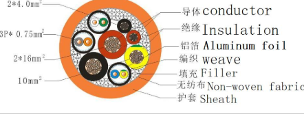 Automotive Wiring Harness Design
