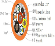 Set Of Cables To Prevent Oxidation During Those Production Processes