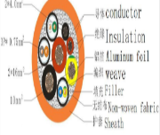 Suitable For Flame Retardant Cable